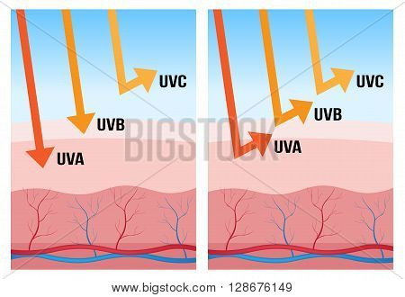 uv-a, uv-b and uv-c protection on blue background