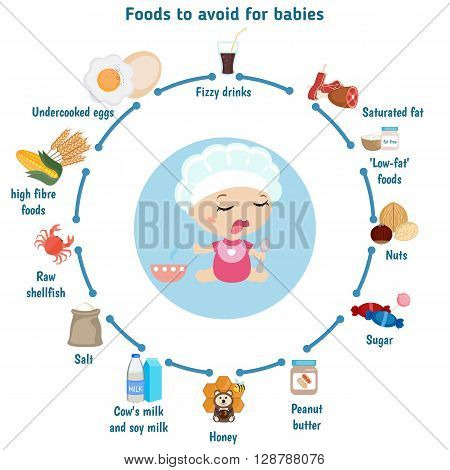 Baby child infographic presentation foods to avoid for babies. Infographic with simple data and ration.