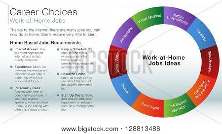 An image of a work at home job ideas information slide.