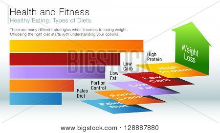 An image of a healthy eating diet types information slide.