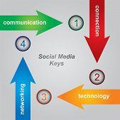 Постер, плакат: Социальные медиа клавиши