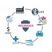 Insurance Process Infographic. Insurance Process Cycle, Concept, Flat Design. Concept Map About Insu poster