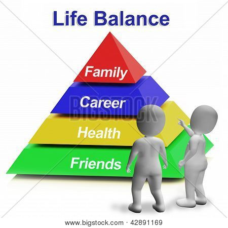 Life Balance Pyramid Having Family Career Health And Friends