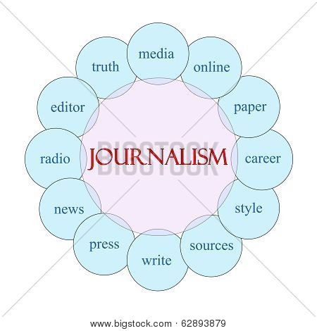 Journalsim Circular Word Concept