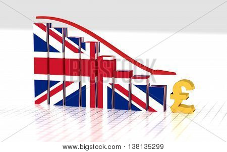 British pound symbol and moving down bar graph. 3D rendering.