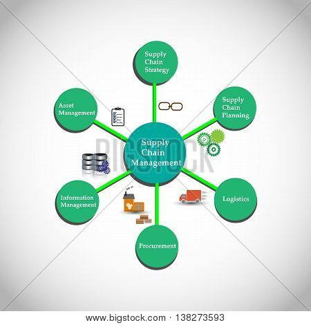 Process of Supply Chain Management, The SCM process flow of materials, information, and finances as they move in a process from supplier to manufacturer to wholesaler to retailer to consumer.