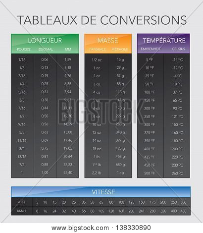 French various measurement table chart vector version 10