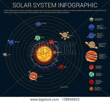 Inner and outer solar system with sun and planets on their orbits - mercury and venus, mars and jupiter, saturn and uranus, neptune and pluto, kuiper and asteroids belts, comets