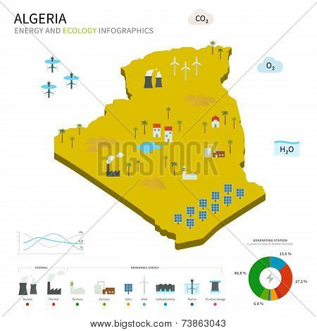 Energy industry and ecology of Algeria