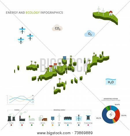 Energy industry and ecology of British Virgin Islands