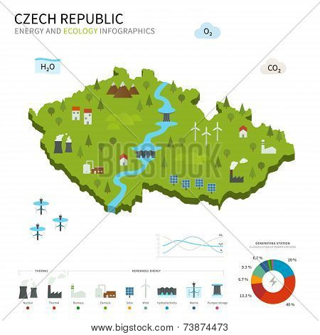 Energy industry and ecology of Czech Republic