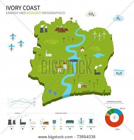 Energy industry and ecology of Ivory Coast