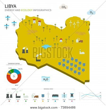 Energy industry and ecology of Libya