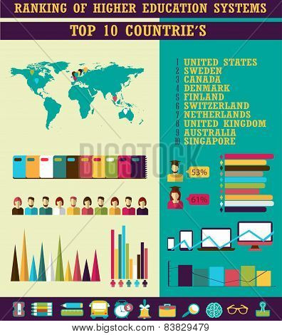 Ranking of Higher Education Systems. Top countrie's