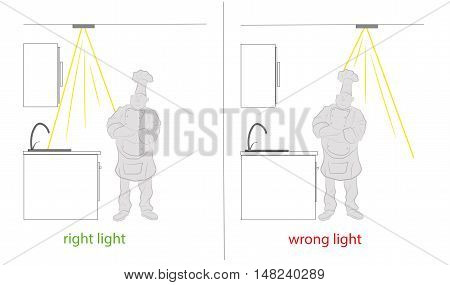 right and wrong light in the kitchen. vector illustration.