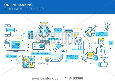 Online banking timeline infographics with buy now and payment by means of financial internet technologies vector illustration