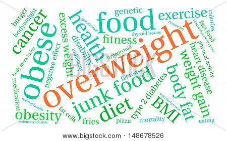 Overweight Word Cloud