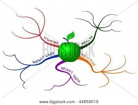 Apple Mind Map
