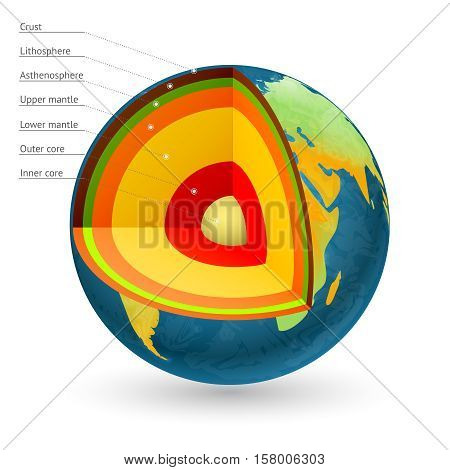 Earth structure vector illustration. Center of the earth and earth core, earth crust and earth mantle