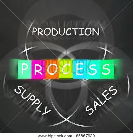Supply Production Process And Sales Displays Inventory Logistics