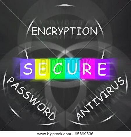 Antivirus Encryption And Password Displays Secure Internet