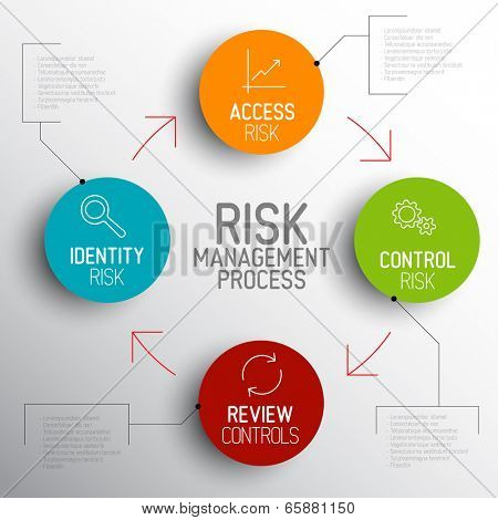 Vector light Risk management process diagram schema with description