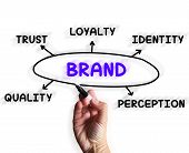 foto of perception  - Brand Diagram Displaying Company Perception And Trust - JPG