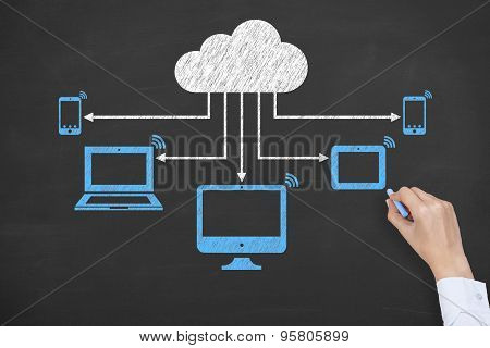 Blue Cloud Computing Drawing on Blackboard
