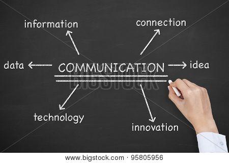 Communication Diagram on Blackboard