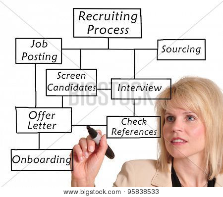 Businesswoman drawing a recruitment process diagram