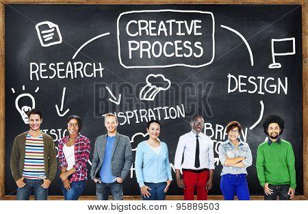 Creative Process Research Design Inspiration Imagination Concept