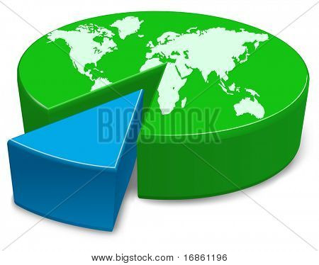 A pie chart of the globe with the world divided into two parts.