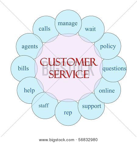 Customer Service Circular Word Concept