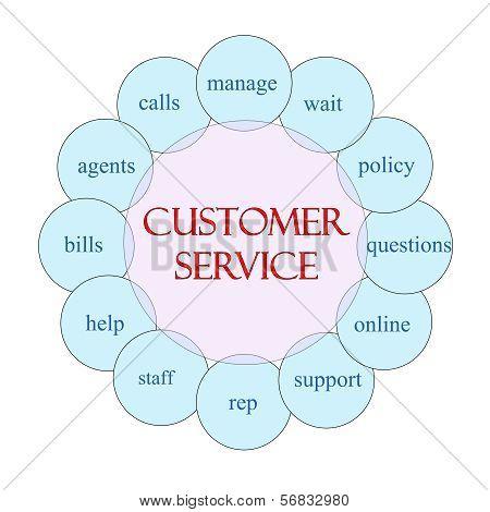 Customer Service Circular Word Concept
