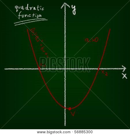 Mathematical Education Concept Of Chalkboard And Drawing.