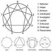 pic of personality  - Enneagram with numbers from one to nine - JPG