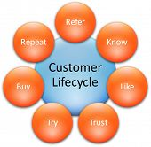 Consumer lifecycle marketing business diagram management strategy concept chart  illustration