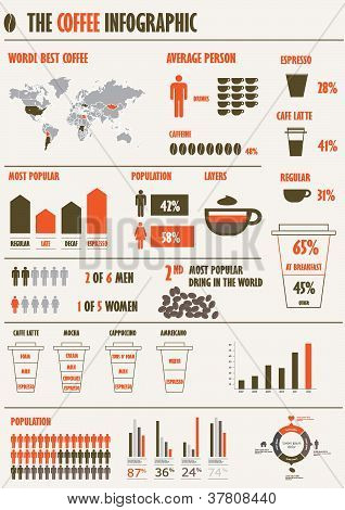 coffee ifnographic