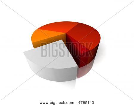 Financial Pie Chart