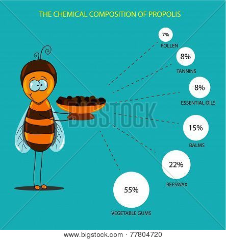Chemical Properties Of Propolis