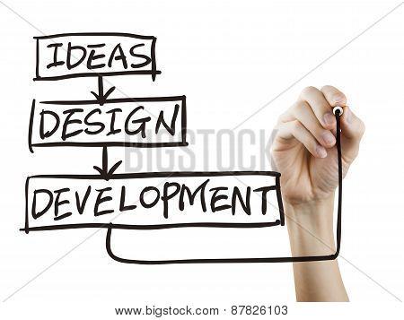 Design Progress Drawn By Hand