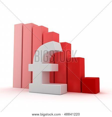 Pound Recession
