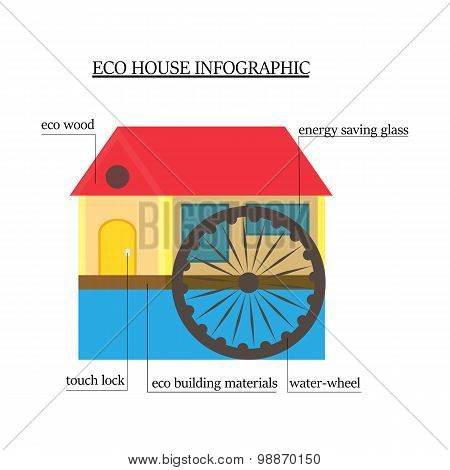 Eco-house Infographics. Wooden House With Environmentally Friendly Materials With The Water Wheel, W