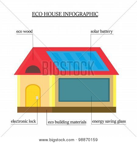 Eco-house Infographics. Wooden House With Environmentally Friendly Materials With The Roof With A So