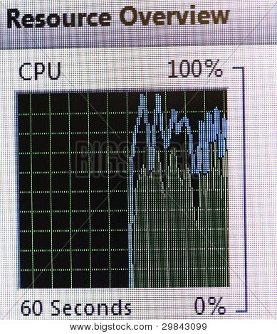 Graphic On A Computer
