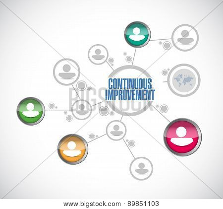 Continuous Improvement Diagram Sign Concept