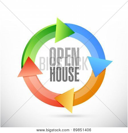 Open House Color Cycle Sign Concept