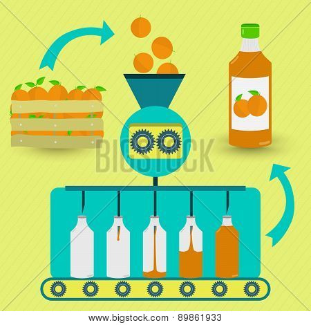 Orange Juice Fabrication Process