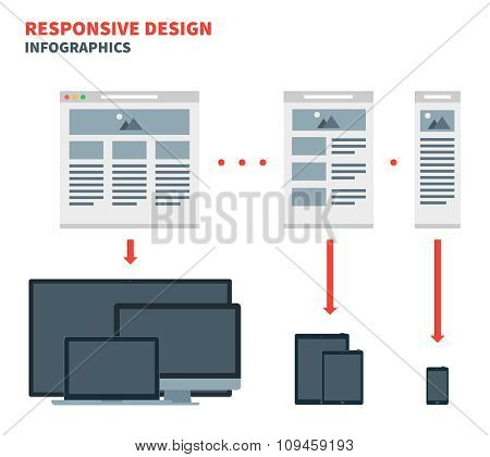 Responsive web design for across a wide range of devices from desktop computer monitors to mobile ph