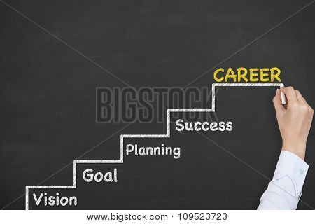 Business Career Steps on Blackboard